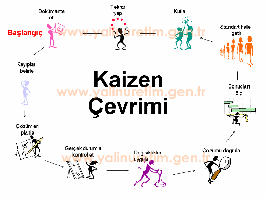 the benefits of kaizen and kaizen Kaizen is a general practice of ongoing continuous process improvement companies that practice kaizen are continually looking for ways to improve themselves asking what are the advantages and disadvantages of kaizen is equivalent to asking w.